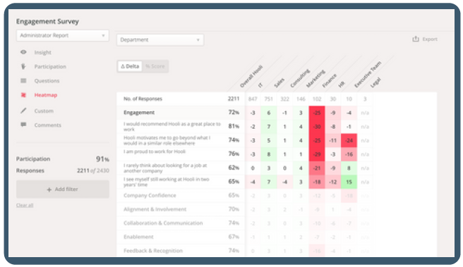 Screenshot from the feedback overview using the tool